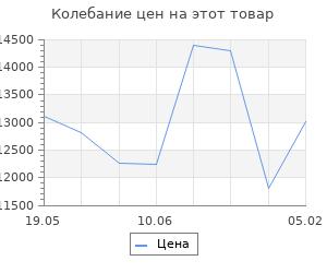Изменение цены на Кухонный гарнитур Стелла мини, 1000 мм