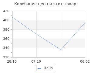 """Изменение цены на Шкатулка для росписи с фоторамкой """"Изыск"""""""