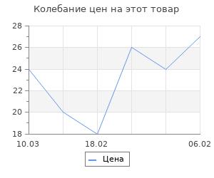 """Изменение цены на Топпер """"С днем рождения (баз.)"""""""