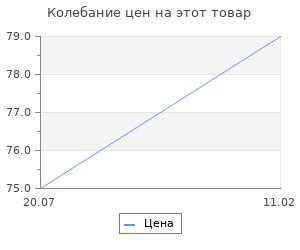 """Изменение цены на Фигура под роспись """"Кот прижал ушки""""  6см"""
