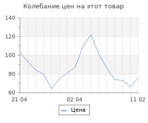 Изменение цены на Заготовка для творчества Кукла № 3 Кокеши 8хd4 см, голова d3см