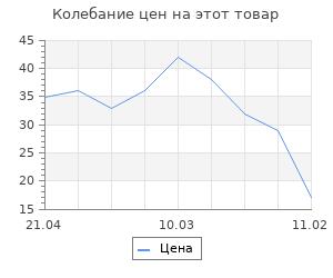 Изменение цены на Заготовка для творчества Матрешка 44хd2,5см, цельноточенная