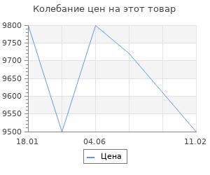Изменение цены на Рециркулятор бактерицидный Ultrafor lite15w белый