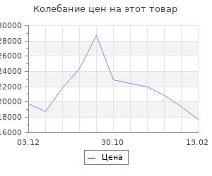 Изменение цены на Кухонный гарнитур Пайн 1032х600  Белый/Мрамор Марквина белый/ Пайн