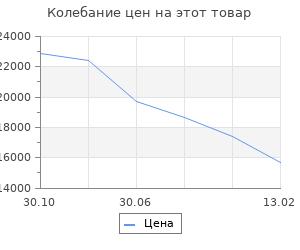 Изменение цены на Кухня Графика 1032х600  Белый/Мрамор Марквина белый/ Жемчуг,Чёрный