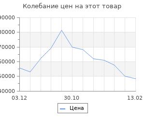Изменение цены на Кухонный гарнитур Дели Угловая 2616х1616 Антрацит/ Дуб Вотан/ Дуб, Антрацит