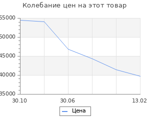 Изменение цены на Кухонный гарнитур Шимо 2832х600 Белый/Мрамор Марквина белый/ Шимо св