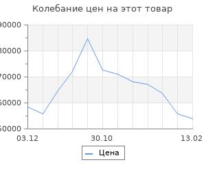 Изменение цены на Кухонный гарнитур Шампань Угловая 2616х1616 Белый/Мрамор Марквина белый/ Сатин
