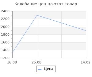 Изменение цены на Коврик для ванной Fora Волны голубой 50х80 см
