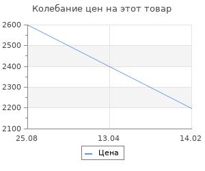 Изменение цены на Коврик для ванной Fora Шахматы голубой 50х80 см