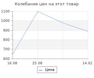 Изменение цены на Коврик для ванной Fora Классика тирамису 50х70 см