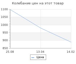 Изменение цены на Коврик для ванной Fora Классика зефир 50х70 см