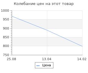 Изменение цены на Коврик для ванной Fora Классика ванильный 50х70 см