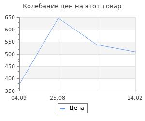 Изменение цены на Коврик для ванной Fora Loft 69х38 см