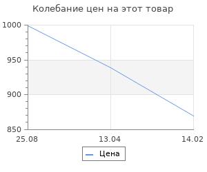 Изменение цены на Коврик для ванной Fora Loft мультиколор 50х80 см