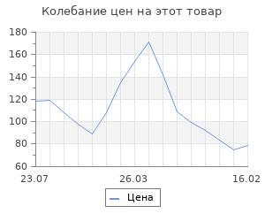 Изменение цены на Шкатулка для росписи квадратная со скругленным слоем