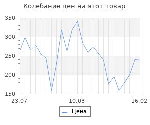 """Изменение цены на Шерсть для валяния """"Кардочес"""" 100% полутонкая шерсть 100гр (024 бирюза)"""