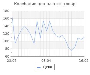 Изменение цены на Шерсть для валяния 100% полутонкая шерсть 50 гр (107 ментол)