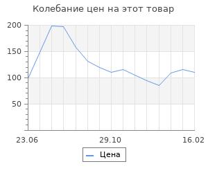 Изменение цены на Шерсть для валяния (035 оранжевый), 50 г