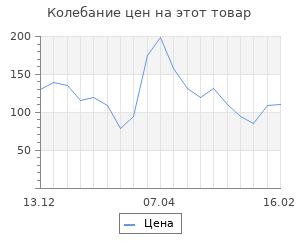 Изменение цены на Шерсть для валяния (044 трава), 50 г