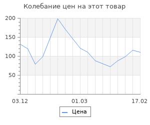 Изменение цены на Шерсть для валяния (023 бирюза светлая), 50 г