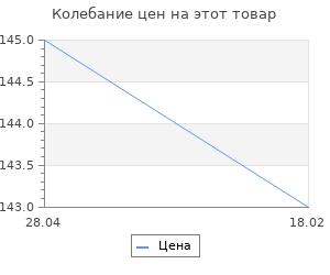 Изменение цены на Шерсть для валяния тонкая (0770, суровый), 100 г