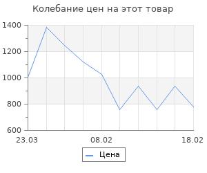 Изменение цены на Второй фронт. Фалин В.М