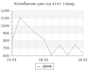 Изменение цены на Советская нация и война. Синицын Федор