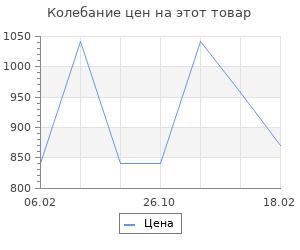 Изменение цены на Царствование императора Николая II. Ольденбург С.С.