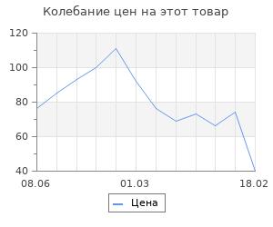 """Изменение цены на Фигурка-раскраска """"Черепашка"""", под роспись, 8,5 см"""
