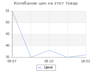 Изменение цены на Заготовка для творчества Полусфера 50мм