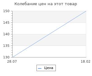 Изменение цены на Заготовка для творчества Кукла 70хd30мм в стакане 45хd40мм