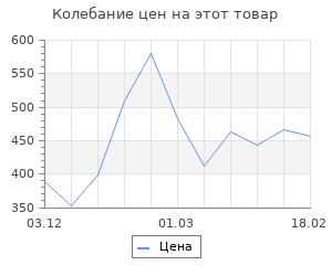 Изменение цены на Матрешка раскраска 5 в1 (контуры)