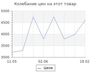 Изменение цены на Обогреватель инфракрасный Ibc 2400 Вт