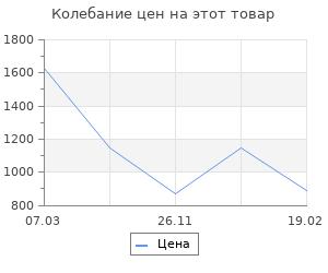 Изменение цены на Ящик для инструментов Finder 36х16х16 см