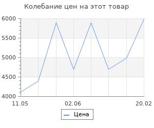 Изменение цены на Обогреватель инфракрасный Ibc двойной 2900 Вт