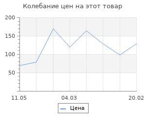 Изменение цены на Очки защитные Finder 22g для использования при сварке