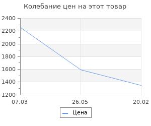 Изменение цены на Ящик для инструментов Finder 19 44,5х20х22 см