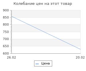 Изменение цены на Ящик для инструментов Blocker expert 16 41х18х21 см