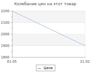 Изменение цены на Ящик для инструмента СибрТех 43х20х20 см