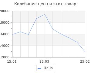 Изменение цены на Кухонный гарнитур «Лилия», 1.2 м, ЛДСП, без мойки, цвет белый / лайм