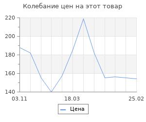 Изменение цены на Заготовка для творчества «Русская кукла», 2 вид
