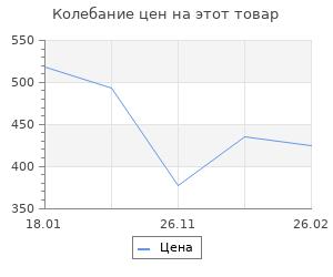 Изменение цены на Ливонская война: Забытые победы Ивана Грозного 1558-1561 гг.