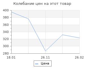 Изменение цены на Мифы сталинской эпохи.