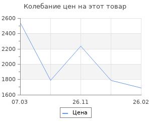 Изменение цены на Окрашенный железный ящик Finder 42x20x21 см