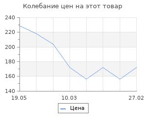 Изменение цены на От Руси до России