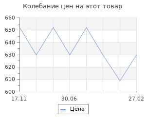 Изменение цены на Бои за Стрежневский плацдарм. Роковая ошибка генерала Попова