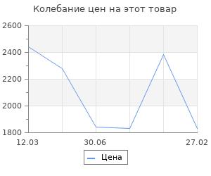 Изменение цены на Советские бронепоезда в бою: 1941-1945 гг. 2-е издание, дополненное и переработанное