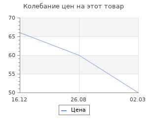 """Изменение цены на Фигурка-раскраска """"Лошадка"""", под роспись, 7 см"""