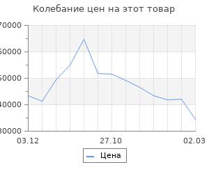 Изменение цены на Кухонный гарнитур Шампань 2232х600 Белый/Мрамор Марквина белый/Сатин